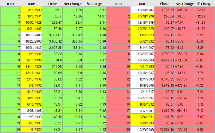 A table highlighting the Dow's 20 biggest single-day percentage gains and declines.