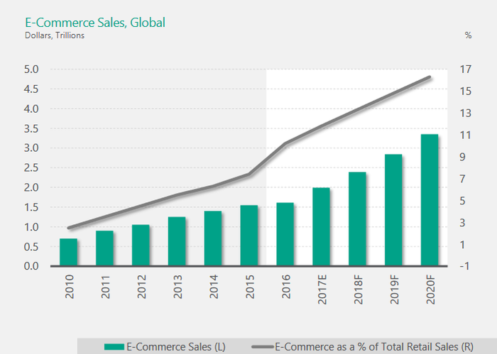 Chart of projected ecommerce growth through 2021.