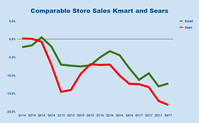 Chart of Sears and Kmart same store sales