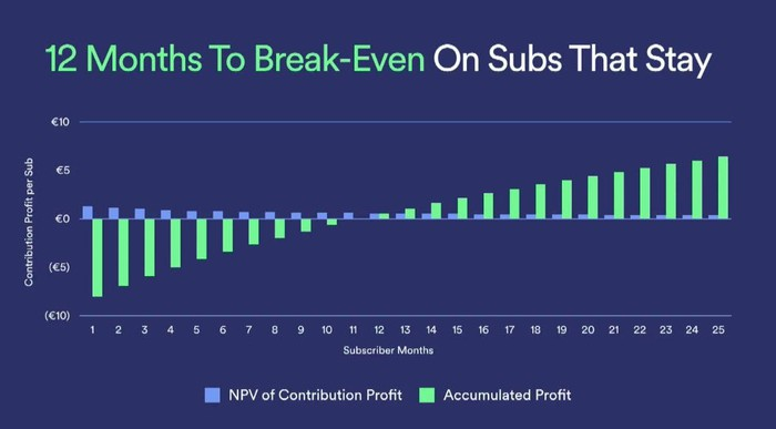 Chart showing accumulated profit for a user turning positive after 12 months