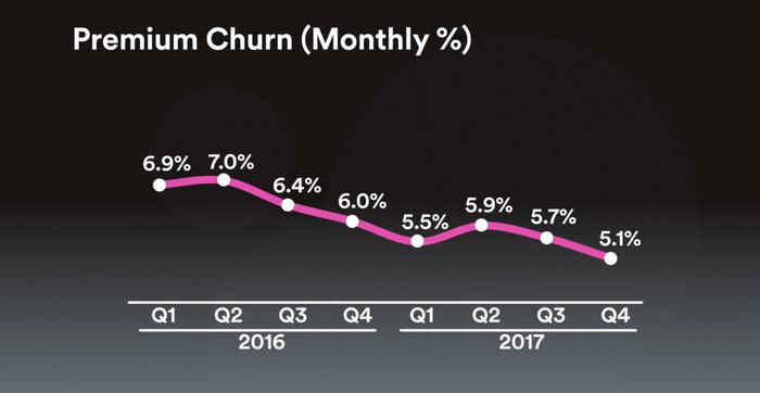 Chart showing premium churn declining over time