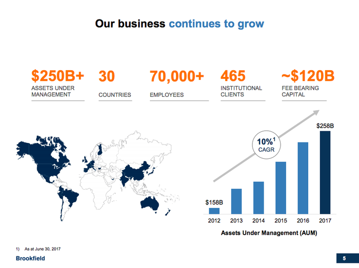 A map showing Brookfield Asset Management's global diversification and $250 billion in assets under management, and a bar chart showing 10% annual growth in assets under management
