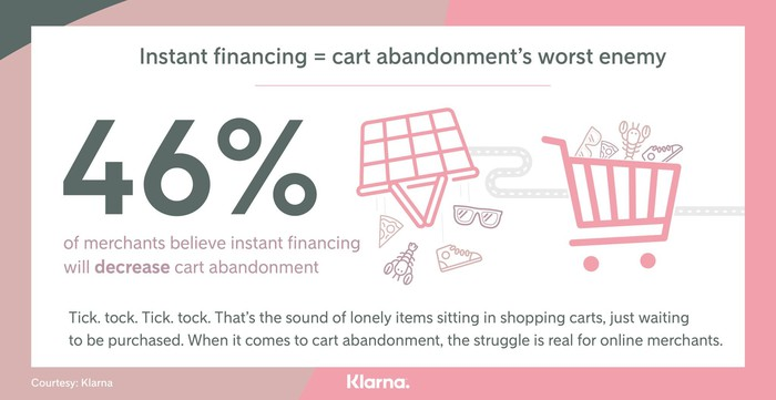 A graphic shows that 46% of retailers believe instant financing will help.