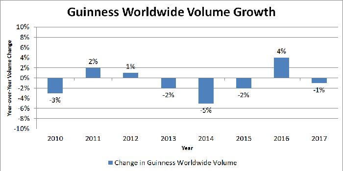 Bar chart showing Guinness worldwide volume growth.