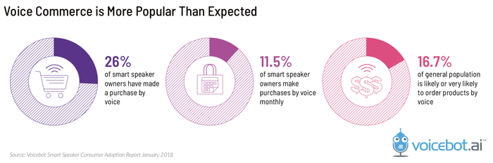 Charts showing that voice commerce is more popular than expected