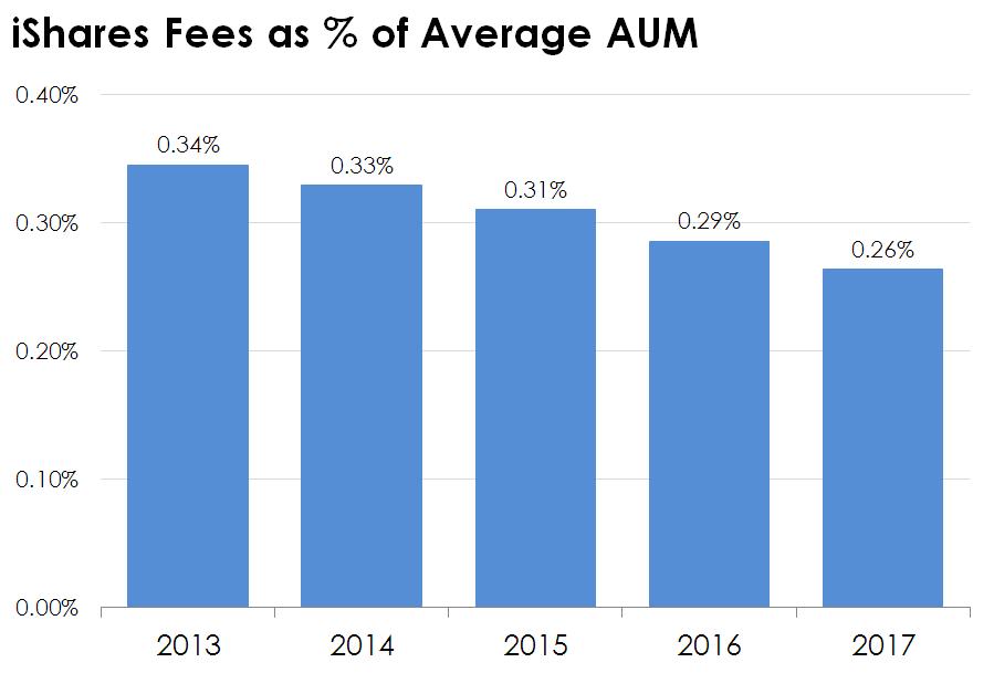 Bar chart of iShares average fee on its ETFs.