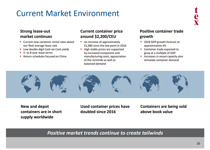 An image describing generally positive trends in the container leasing market, noting strong demand for containers, increasing container prices, prospects for solid growth opportunities in 2018 driven by 4% global GDP growth, a doubling of used container prices since 2016, and the fact that used containers are being sold above book value.