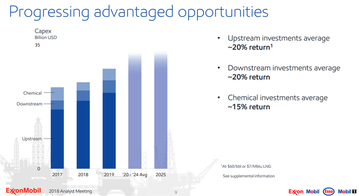 Bar chart of ExxonMobil's capital program from 2018-2025. Shows ramp up to $35 billion in annual spending by 2020