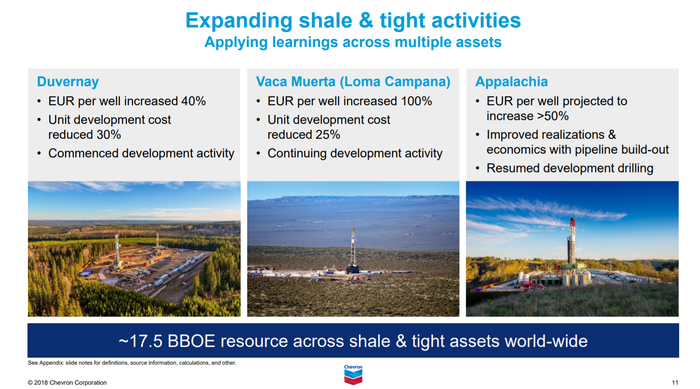 Chevron investor slide highlighting the progress it has made on improving well economics for its shale holdings in Canada, Argentina, and the Marcellus formation in the U.S.