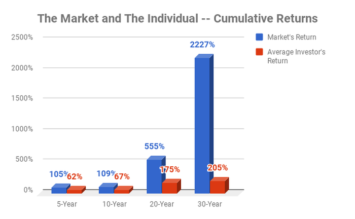 Chart showing market's returns versus the individual investor's returns.