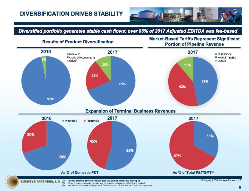 Pie charts showing Buckeye's increasingly diversified business