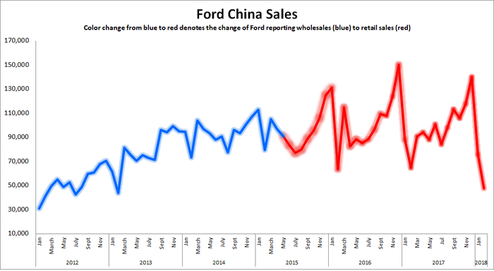Graphic showing Ford sales in China stalling since 2015.