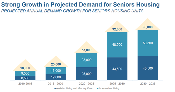 Chart showing projected growth in senior housing through 2035.