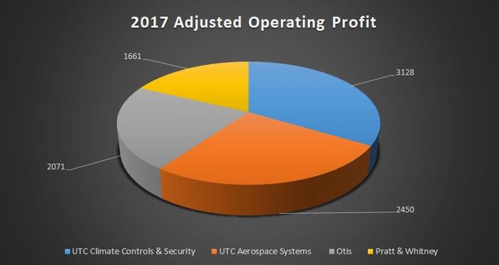 United Technologies segment adjusted operating profit