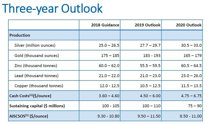 A chart showing Pan America's guidance for production, costs, and capital expenditures from 2018 to 2020.