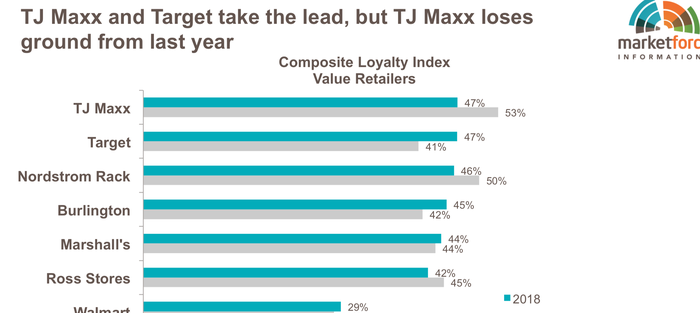 A chart shows the retailer rankings on the composite loyalty index.
