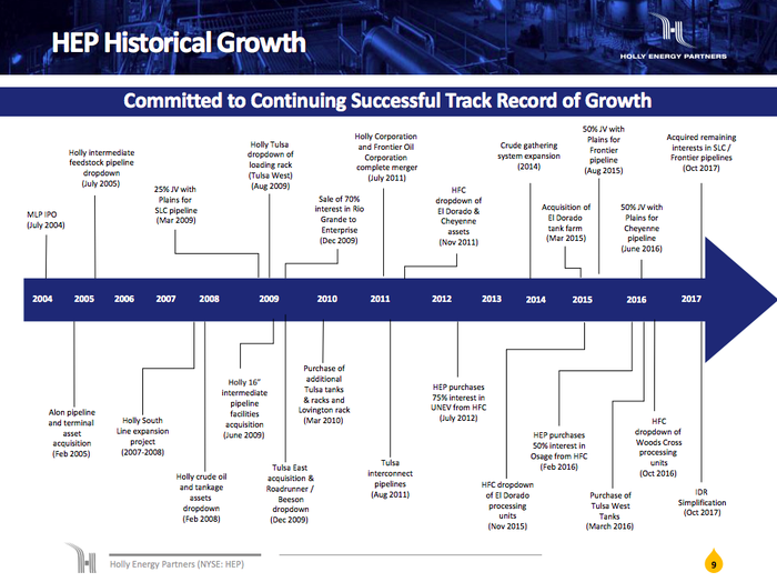 A timeline showing the acquisitions and construction projects that have driven Holly Energy's growth, ending with the elimination of the incentive distribution rights.