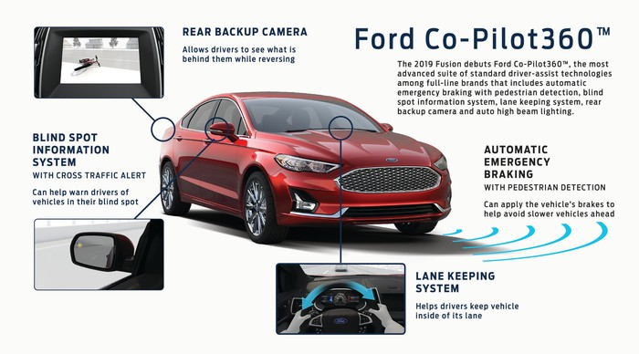A Ford graphic showing the components of Co-Pilot360: automatic emergency braking, a blind-spot information system, lane-keeping system, auto-dimming headlights, and a rear backup camera