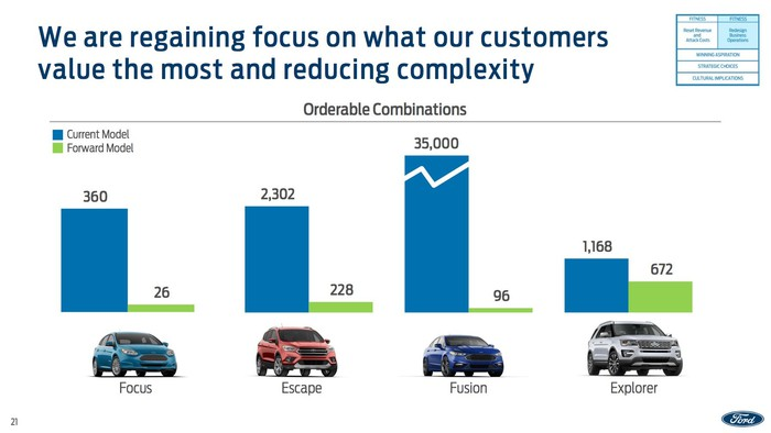 A slide showing that Ford will cut the number of orderable combinations drastically on the next-generation Focus, Escape, Fusion, and Explorer