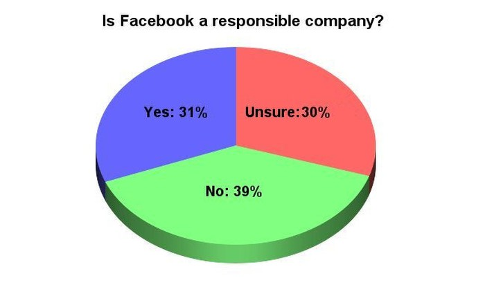 Pie chart showing whether respondents believe Facebook is a responsible company