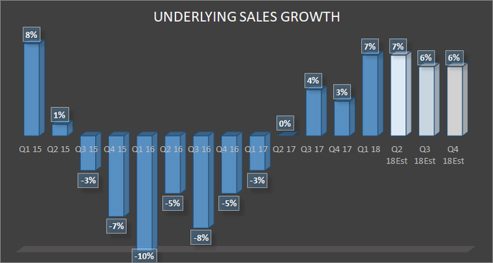 emerson electric underlying sales