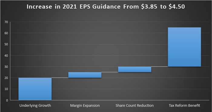increase in EPS guidance