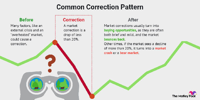 Line graph showing common patterns of stock market corrections