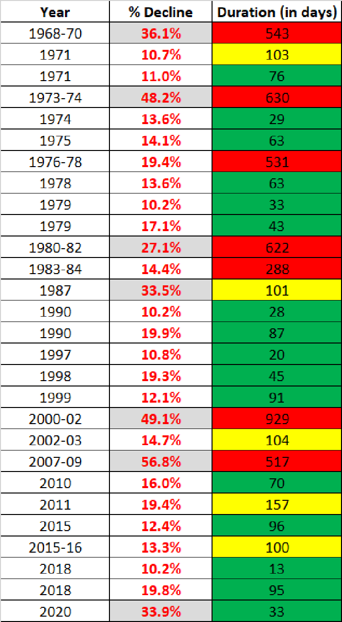 A chart showing U.S. market corrections, crashes, and bear markets between 1970 and 2020.