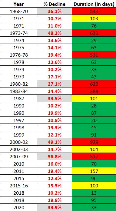 Un graphique montrant les corrections du marché américain, les krachs et les marchés baissiers entre 1970 et 2020.
