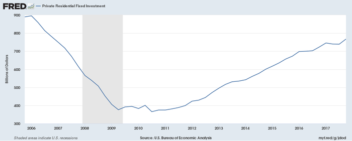 Chart showing rebound in home improvement spending.