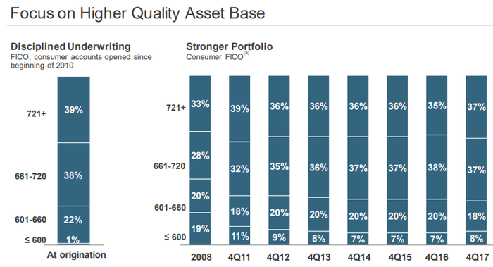 Chart of quarterly credit portfolio quality as determined by FICO score distribution.
