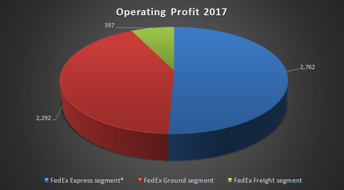 emerson electric operating profit 2017
