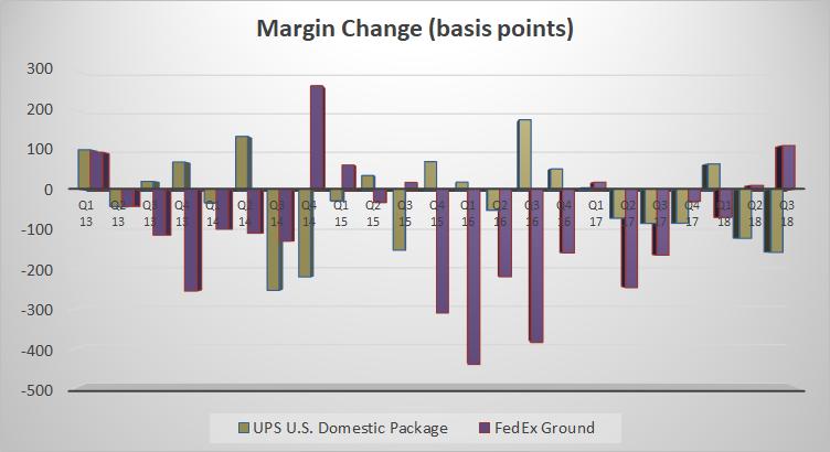 margin change at