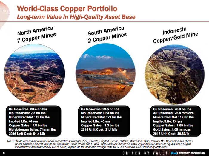 An overview of Freeport's largest assets, showing that Grasberg makes up roughly 30% of its copper reserves and virtually all of its gold reserves