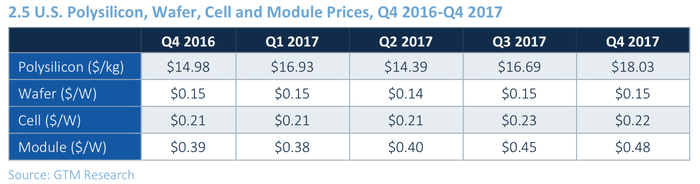 Table of solar panel component costs in the last five quarters.