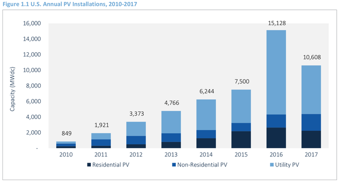 Solar installations in the U.S. from 2010 to 2017.
