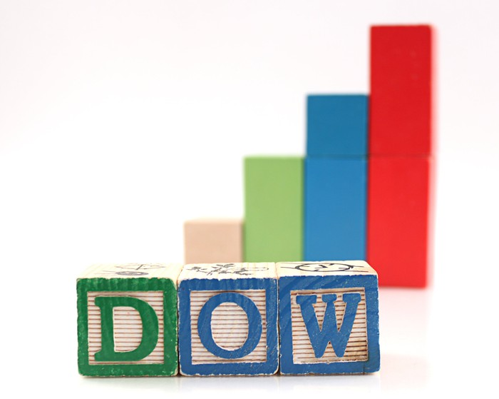 Dow spelled out in blocks in front of bar chart