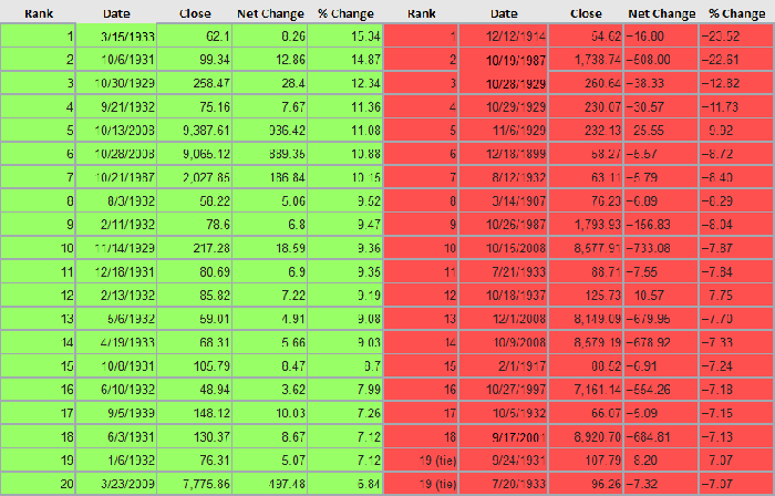 A table showing the Dow's 20 largest single-day percentage increases and 20 largest single-day declines.