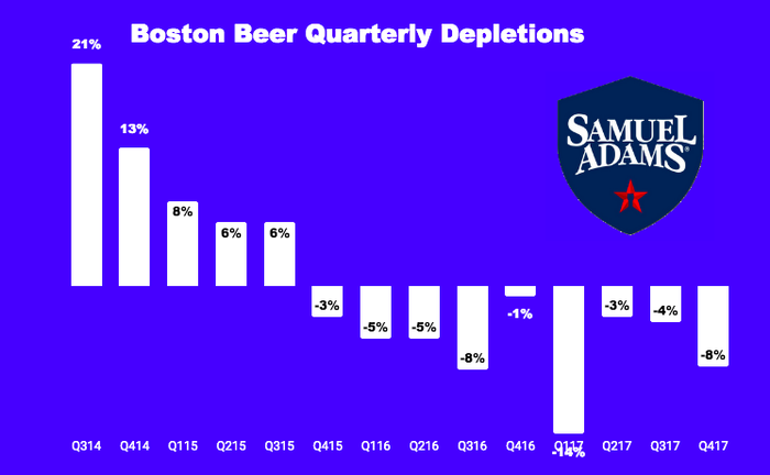 Chart of Boston Beer's quarterly depletions.