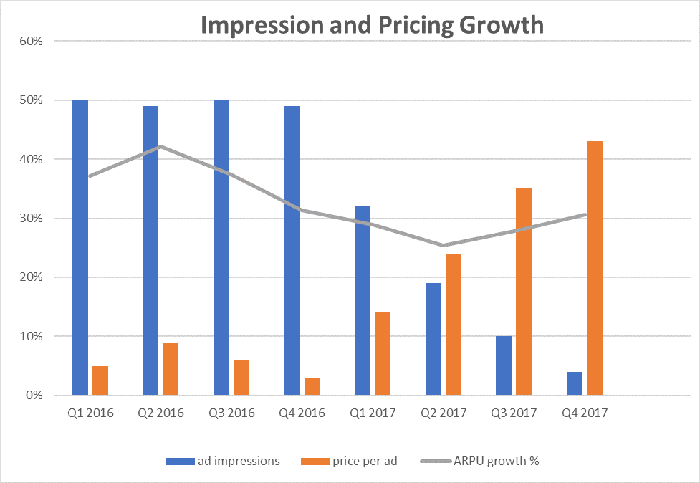 graph showing growth rates for ad impressions, price per ad, and ARPU.