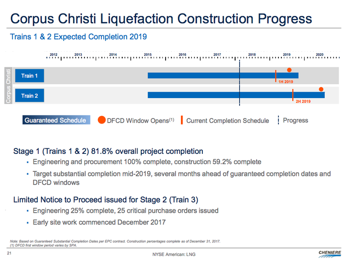 The Corpus Christi timeline, showing completion of the first LNG train in 2019