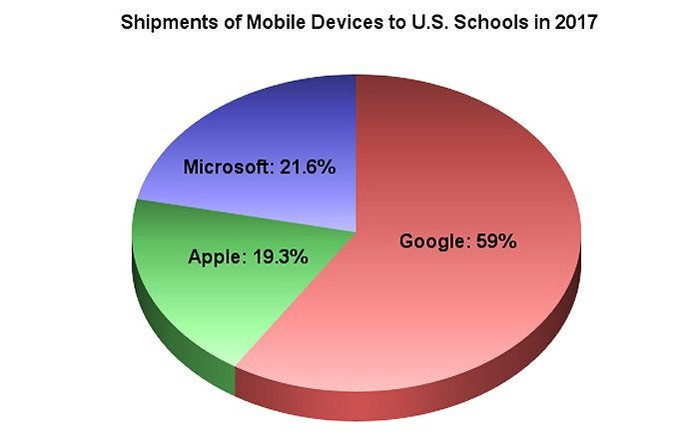 Pie chart showing shipments of mobile devices to schools in 2017 by operating system