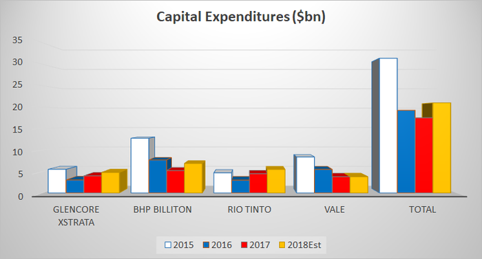 Chart showing major mining companies' capital spending plans