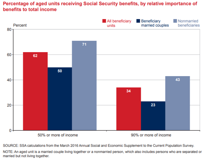 A chart showing that a majority of elderly retirees are reliant on Social Security for at least half of their income.