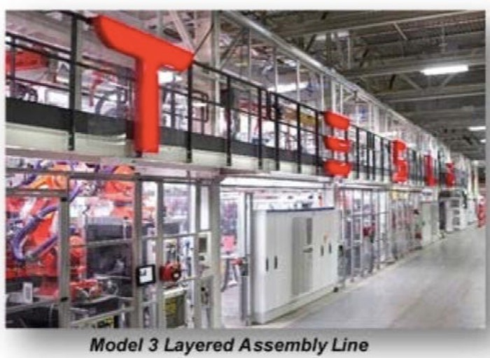 "A photo showing robotic assembly machines behind a glass wall with the Tesla logo, and the caption ""Model 3 Layered Assembly Line""."