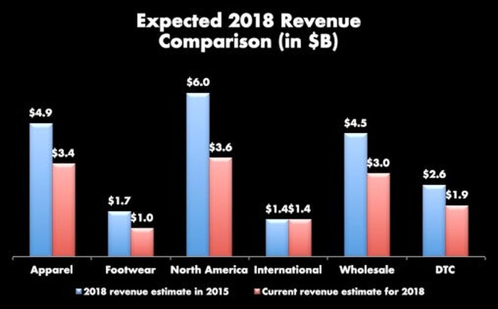 Bar chart comparison of 2018 expected revenue as of the 2015 strategic plan and current estimates. All areas except international are show the current estimate below the 2015 estimate. The largest misses are North America ($6.0B strategic plan vs. $3.6B current expectation) and apparel and wholesale, which both look to miss by $1.5B.