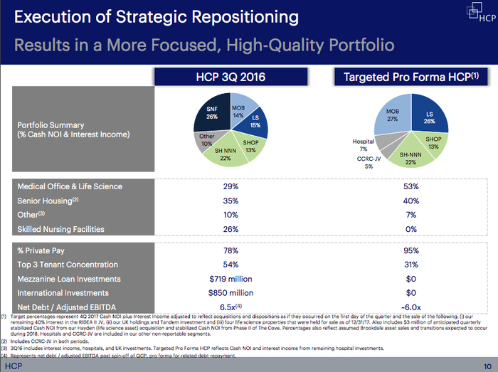 Two pie charts showing the shift in HCP's portfolio toward an increasing role of medical office and research properties