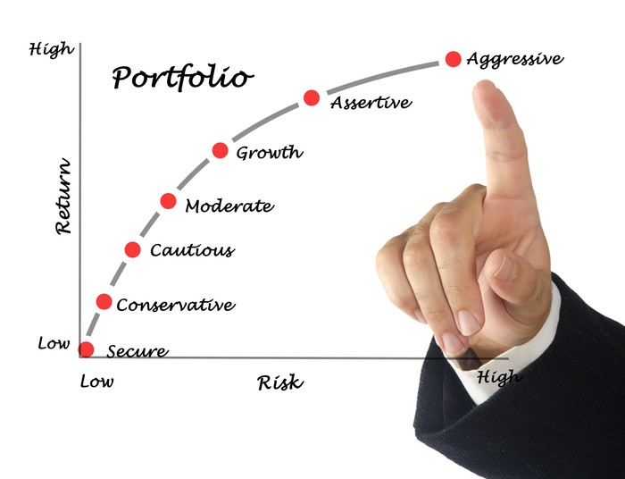 Portfolio risk-return chart with finger pointing to aggressive