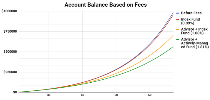 Graph showing 4 hypothetical account balances: before fees, index fund fees (.09%), advisor plus index fun fees (1.08%), and advisor plus actively managed fund (1.81%). Totals after a career from 21 to 67 years old are $987,673, $959,997,$705,290,and $565020, respectively.