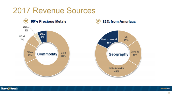 Two pie charts showing Franco-Nevada's diversification. Notably that 7% of revenues comes from oil and that most of its business is located in the Americas